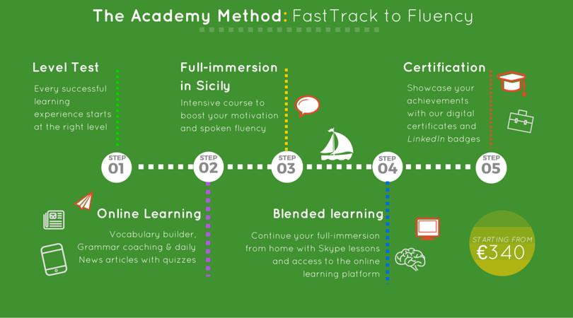 academy method