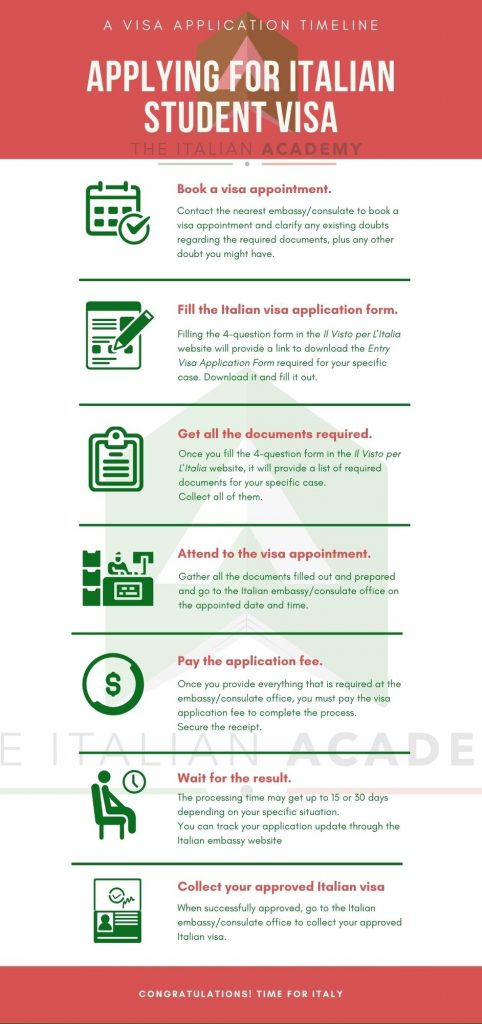 Step-by-step infographic to get the Italian student visa