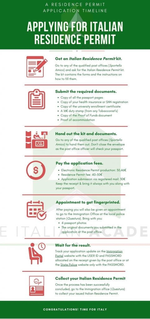 Step-by-step infographic to get the Italian Residence Permit